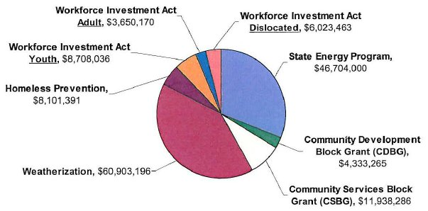 Pie chart showing the breakdown of anticipated stimulus funding by program. The funding amounts are detailed below.